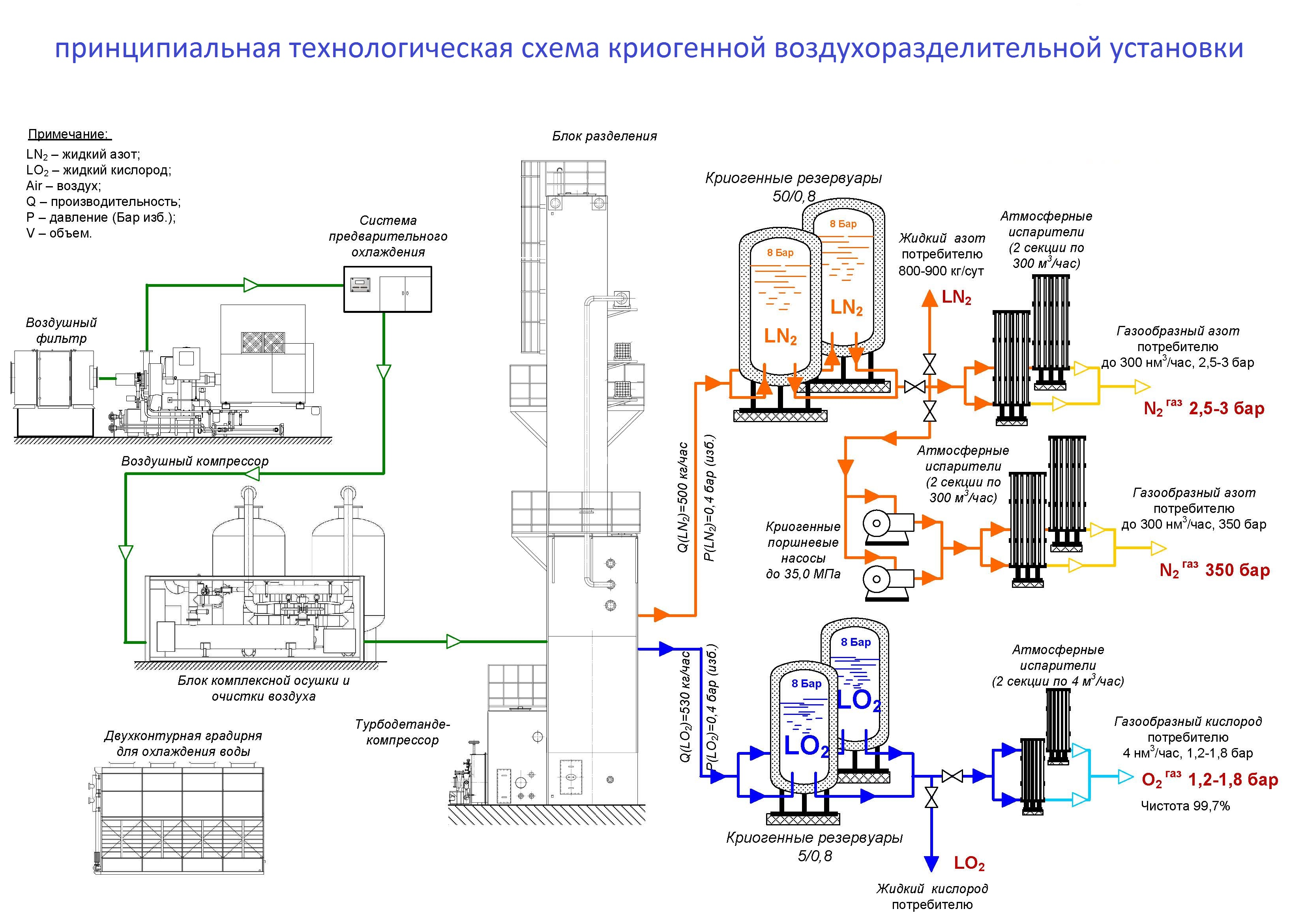 Схема комплекса поучение азота и кислорода на базе жидкостной ВРУ