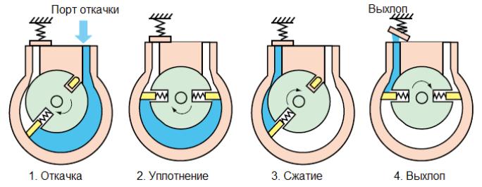 Пластинчатый ротор