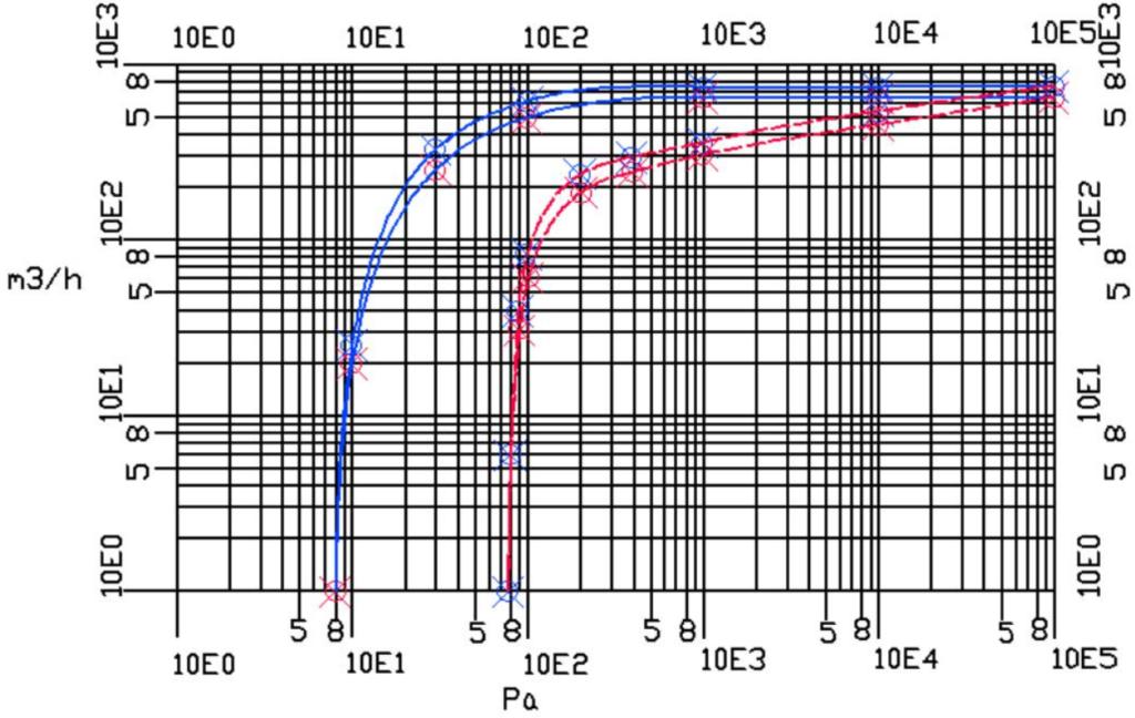 характеристики при открытом газобалластном клапане